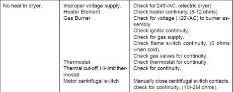 Repair Checklist